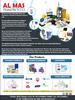 Chemical Exporters in UAE